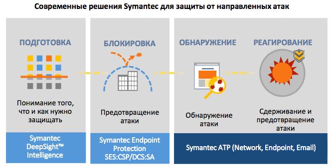 Symantec: SEP, ATP, DSC