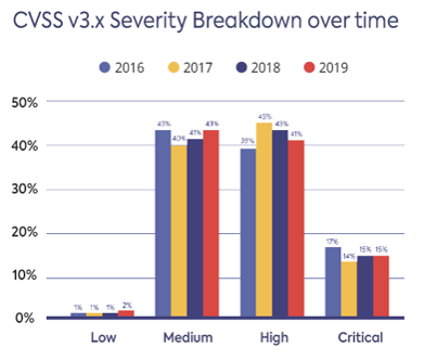 CVSS v3.x Severity Breakdown over time