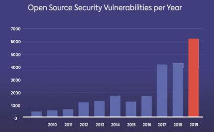 Open Source Security Vulnerabilities per Year