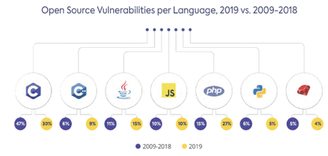 Open Source Vulnerabilities per Language, 2019 vs. 2009-2018